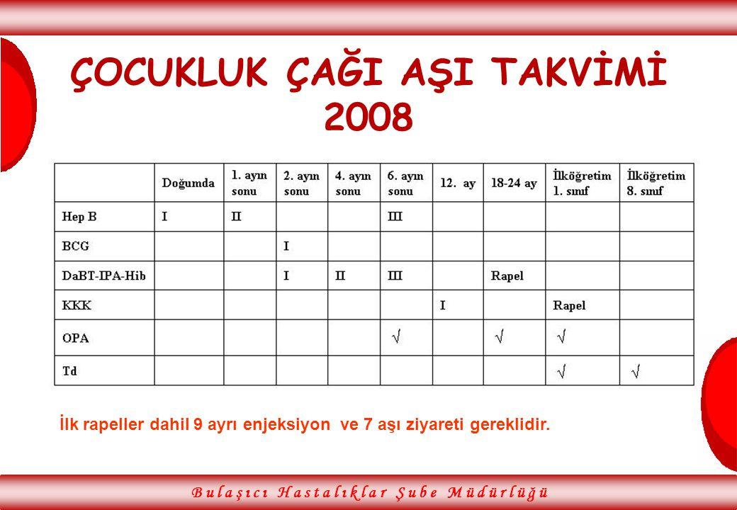 ÇOCUKLUK ÇAĞI AŞI TAKVİMİ 2008