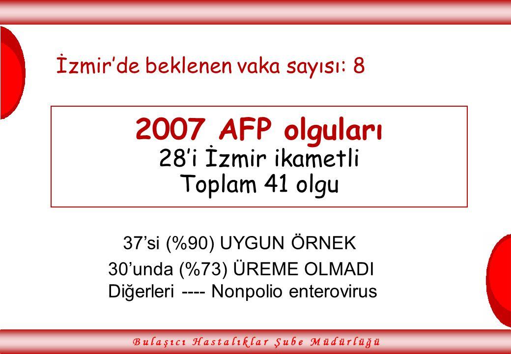 2007 AFP olguları 28'i İzmir ikametli Toplam 41 olgu