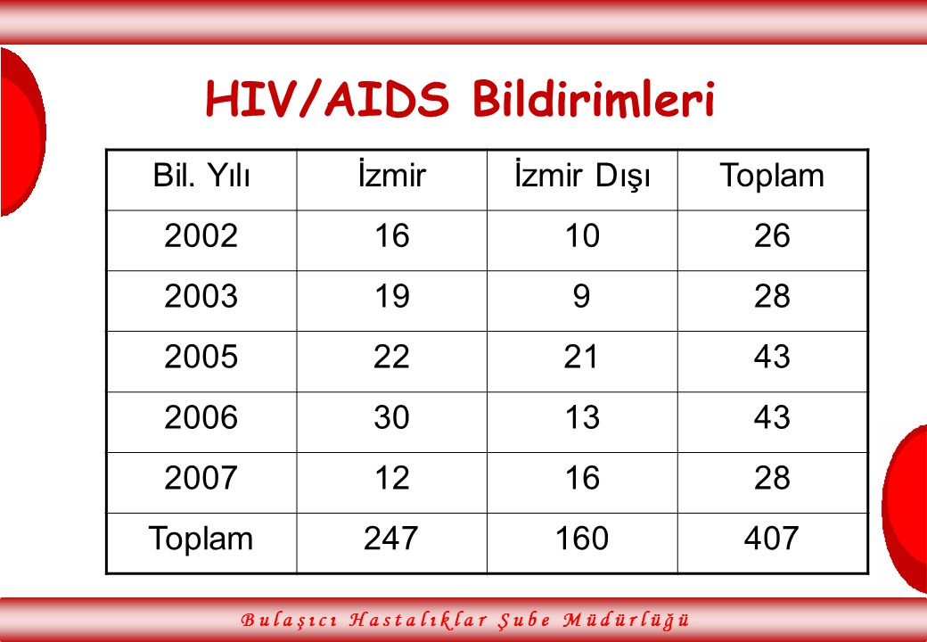 HIV/AIDS Bildirimleri