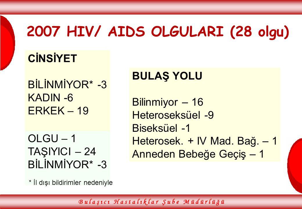 2007 HIV/ AIDS OLGULARI (28 olgu)