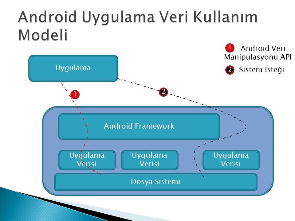 Android Uygulama Veri Kullanım Modeli