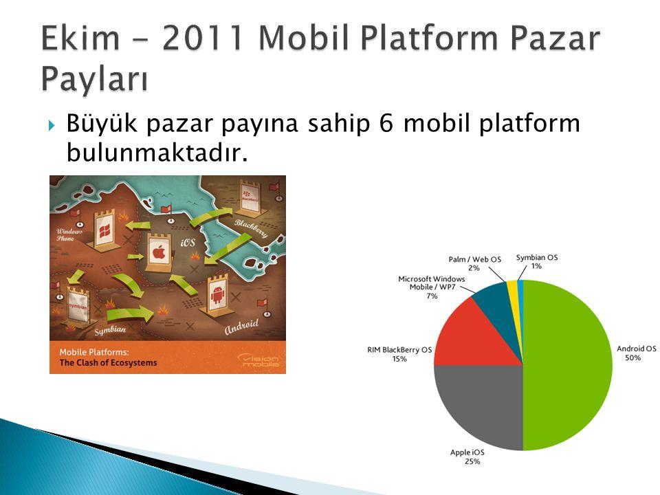 Ekim - 2011 Mobil Platform Pazar Payları