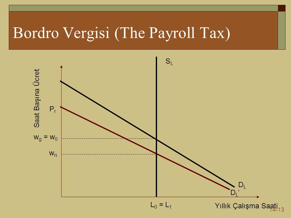 Bordro Vergisi (The Payroll Tax)