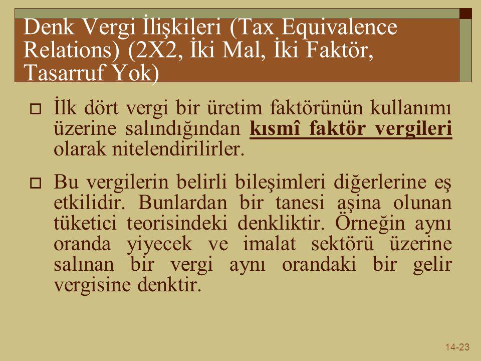 Denk Vergi İlişkileri (Tax Equivalence Relations) (2X2, İki Mal, İki Faktör, Tasarruf Yok)