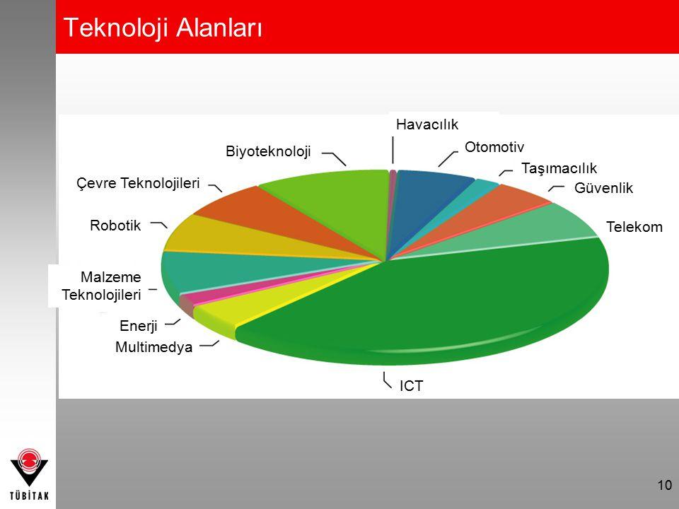 Teknoloji Alanları Havacılık Otomotiv Biyoteknoloji Taşımacılık