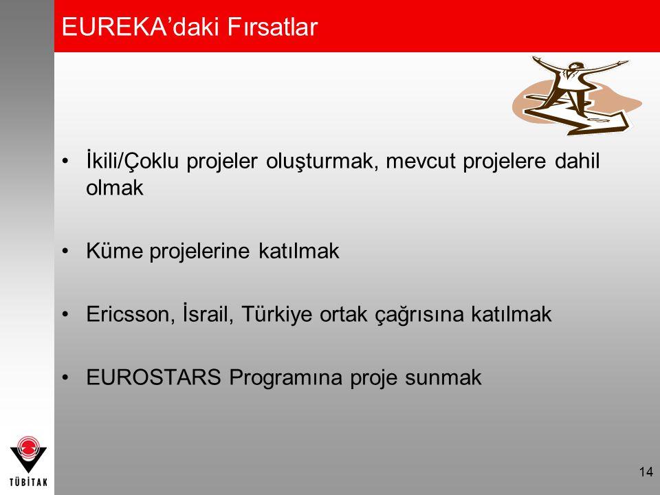 EUREKA'daki Fırsatlar