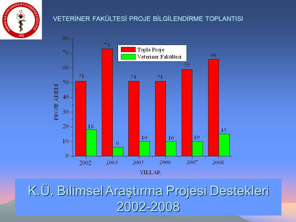 K.Ü. Bilimsel Araştırma Projesi Destekleri 2002-2008