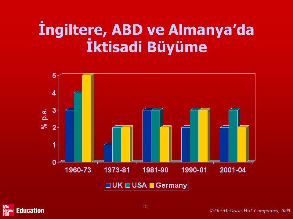 Türkiye'de İktisadi Büyüme