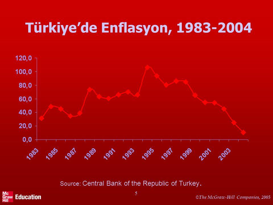 İngiltere, ABD ve Almanya'da Enflasyon 1960 - 2004