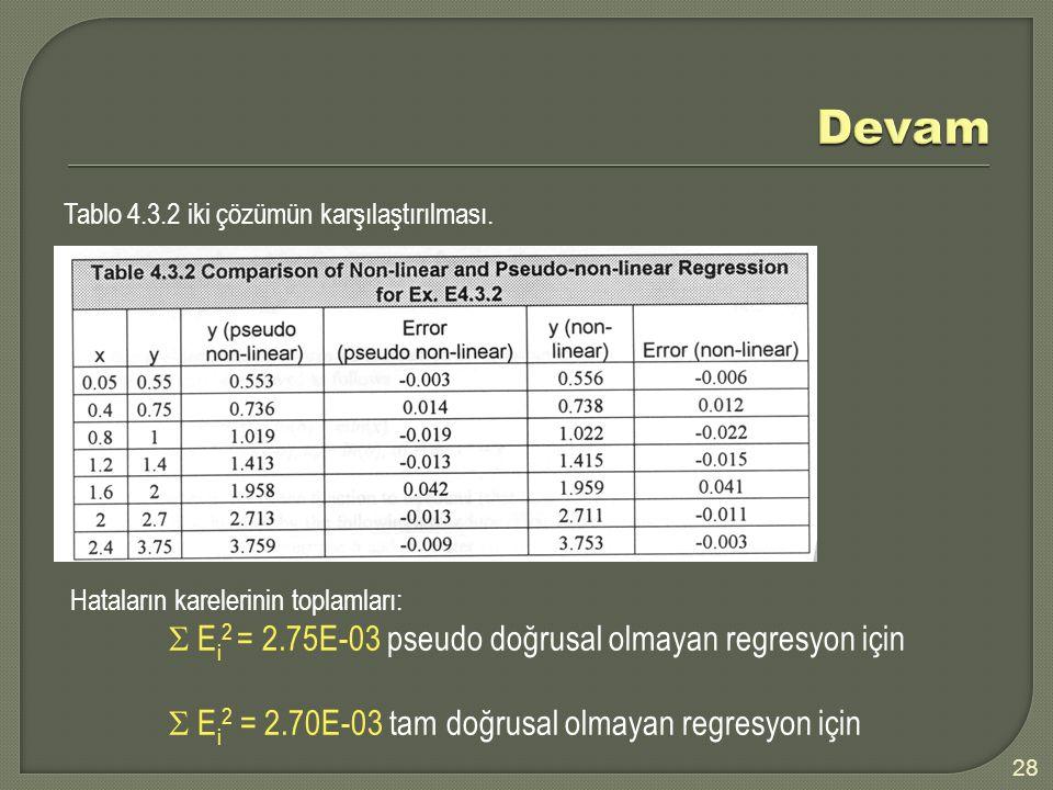 Devam  Ei2 = 2.70E-03 tam doğrusal olmayan regresyon için