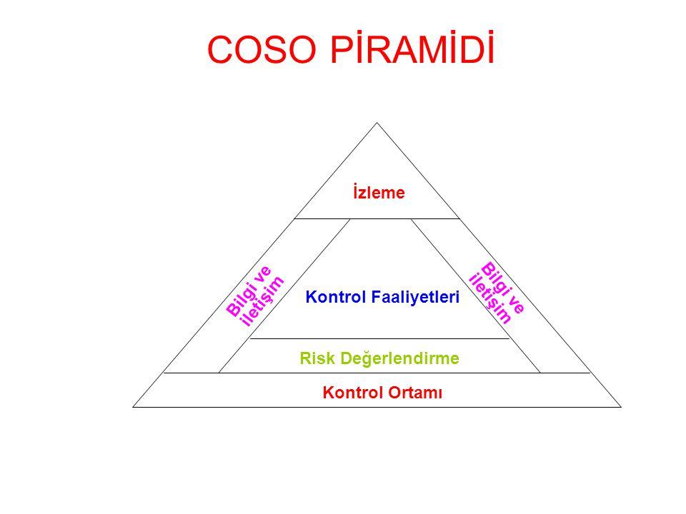 COSO PİRAMİDİ İzleme Kontrol Faaliyetleri Bilgi ve iletişim