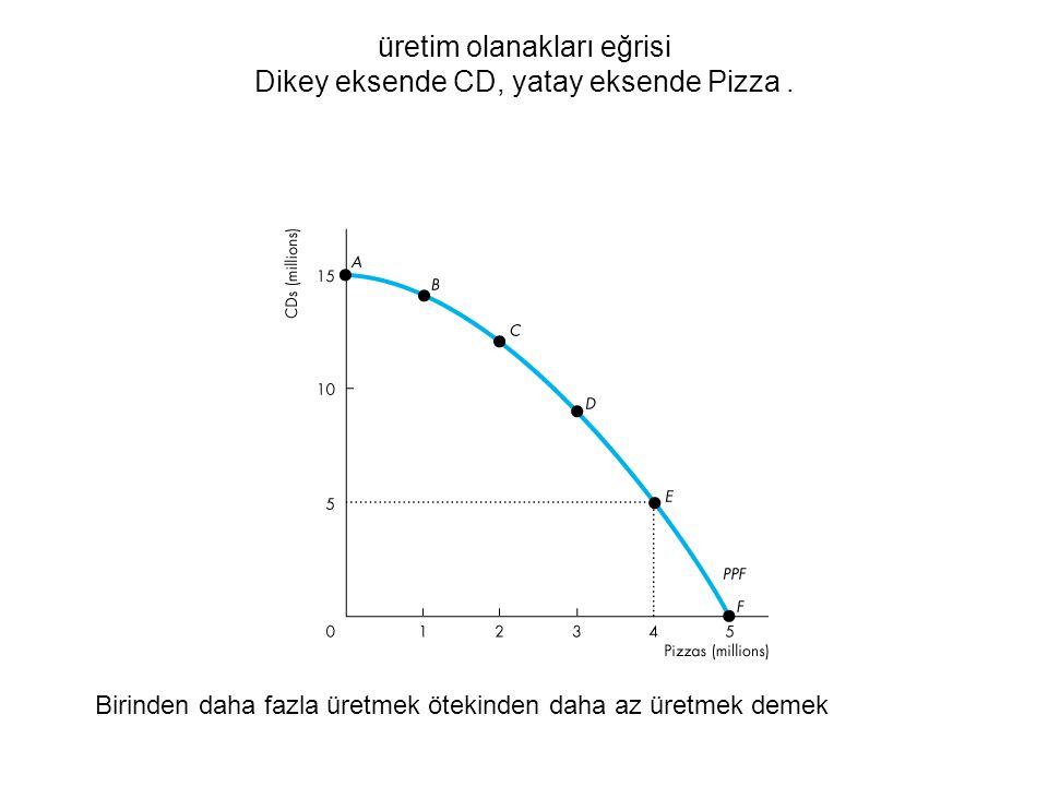 üretim olanakları eğrisi Dikey eksende CD, yatay eksende Pizza .