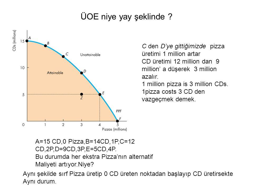 ÜOE niye yay şeklinde C den D'ye gittiğimizde pizza üretimi 1 million artar. CD üretimi 12 million dan 9 million' a düşerek 3 million azalır.