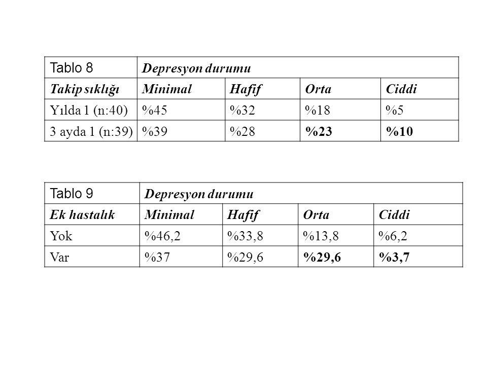 Tablo 8 Depresyon durumu. Takip sıklığı. Minimal. Hafif. Orta. Ciddi. Yılda 1 (n:40) %45. %32.