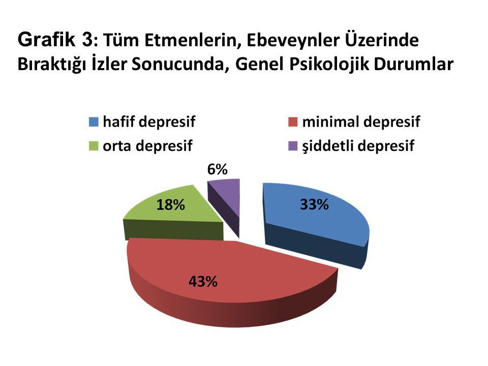 Grafik 3: Tüm Etmenlerin, Ebeveynler Üzerinde Bıraktığı İzler Sonucunda, Genel Psikolojik Durumlar
