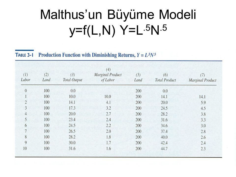 Malthus'un Büyüme Modeli y=f(L,N) Y=L.5N.5
