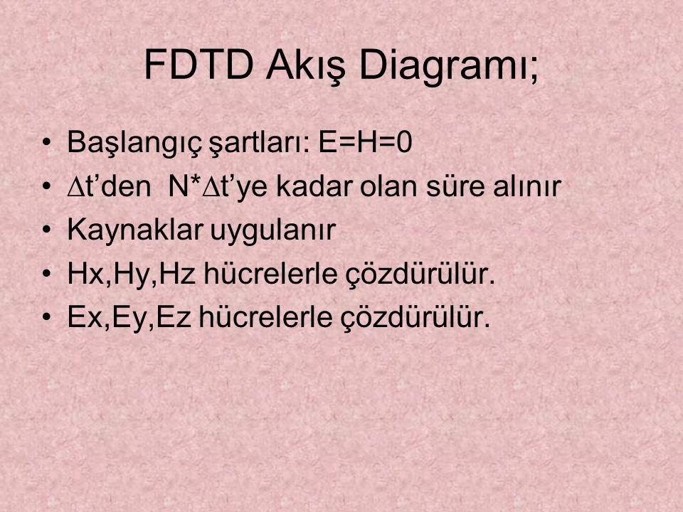 FDTD Akış Diagramı; Başlangıç şartları: E=H=0