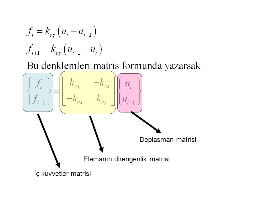Deplasman matrisi Elemanın direngenlik matrisi İç kuvvetler matrisi