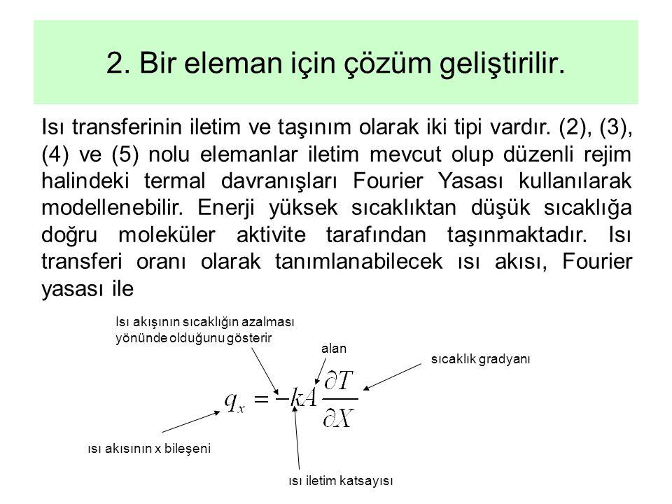 2. Bir eleman için çözüm geliştirilir.