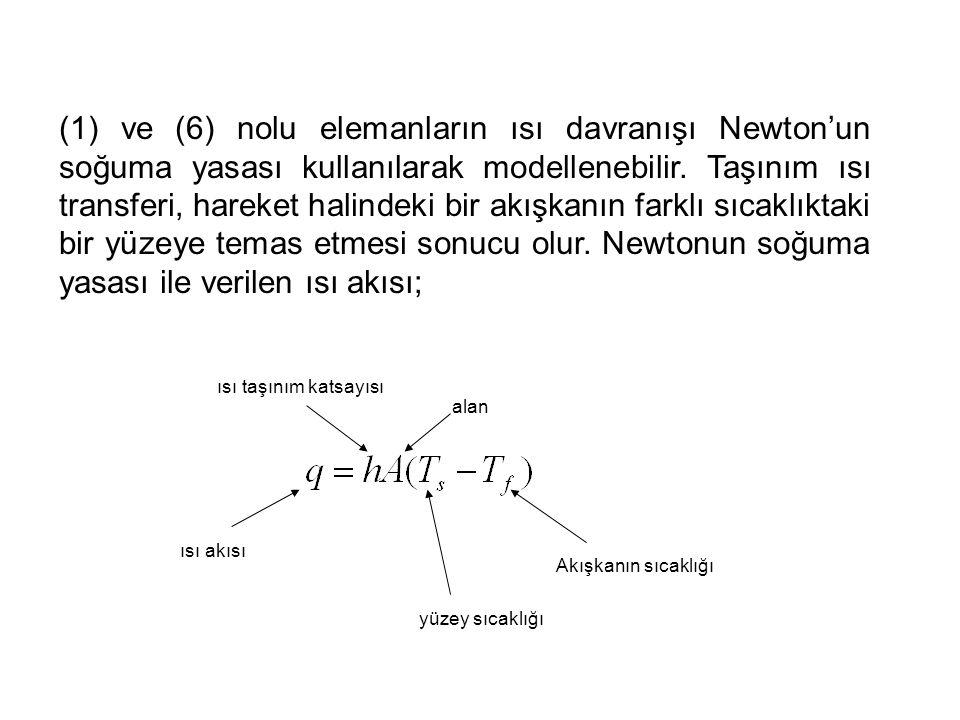 (1) ve (6) nolu elemanların ısı davranışı Newton'un soğuma yasası kullanılarak modellenebilir. Taşınım ısı transferi, hareket halindeki bir akışkanın farklı sıcaklıktaki bir yüzeye temas etmesi sonucu olur. Newtonun soğuma yasası ile verilen ısı akısı;