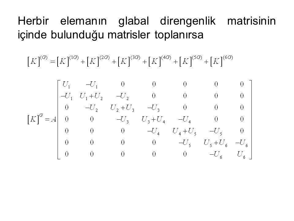 Herbir elemanın glabal direngenlik matrisinin içinde bulunduğu matrisler toplanırsa