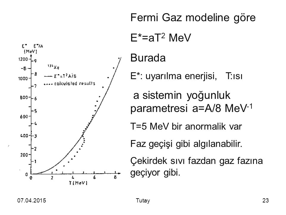Fermi Gaz modeline göre E*=aT2 MeV Burada