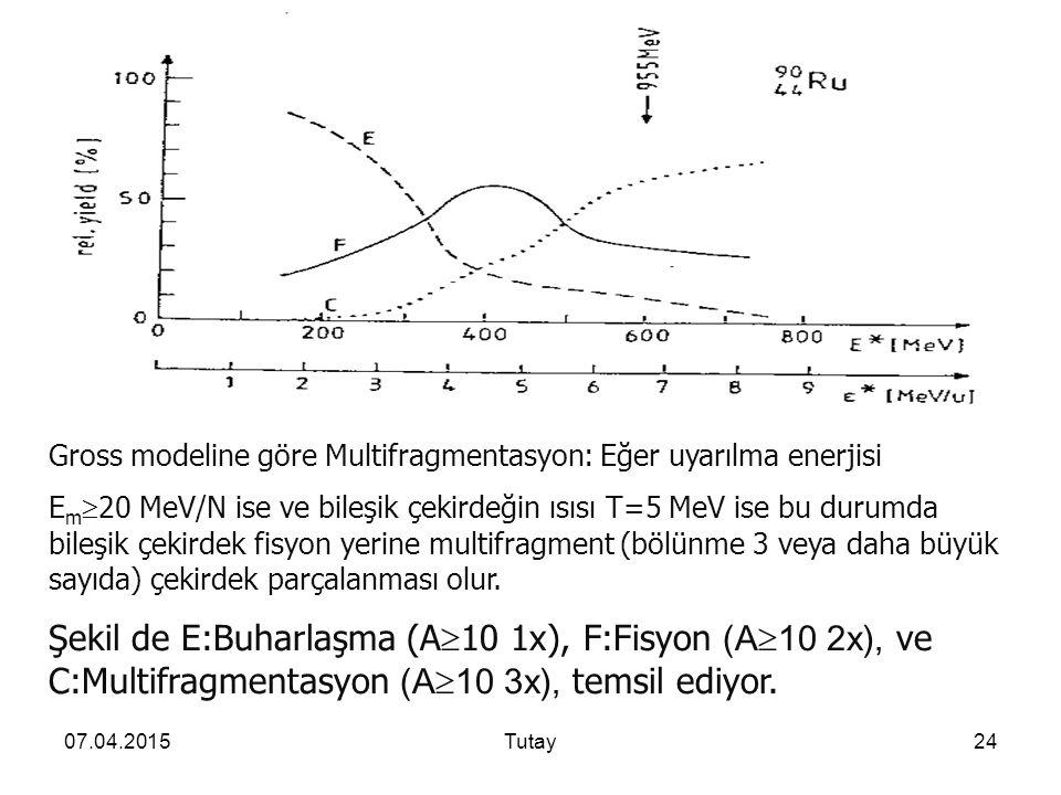 Gross modeline göre Multifragmentasyon: Eğer uyarılma enerjisi