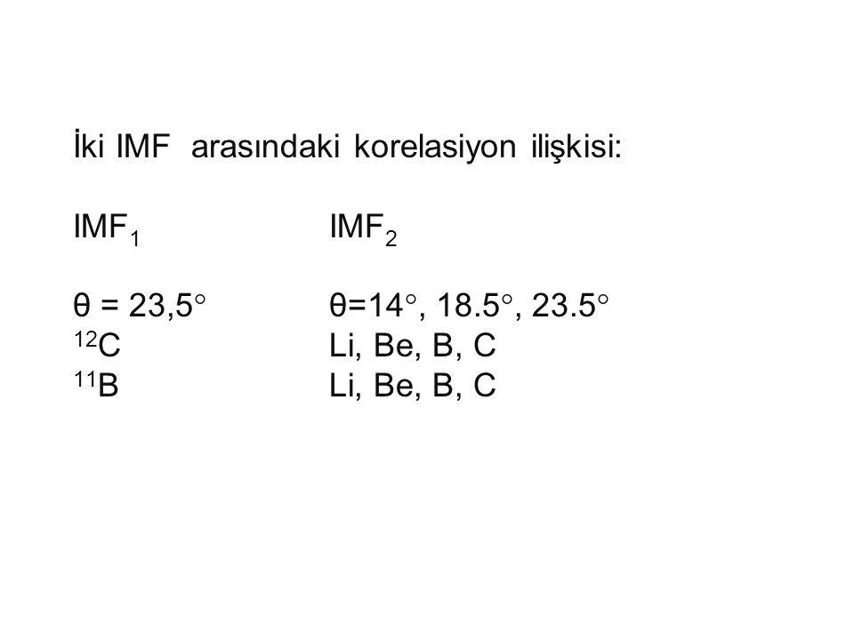 İki IMF arasındaki korelasiyon ilişkisi: IMF1. IMF2 θ = 23,5°