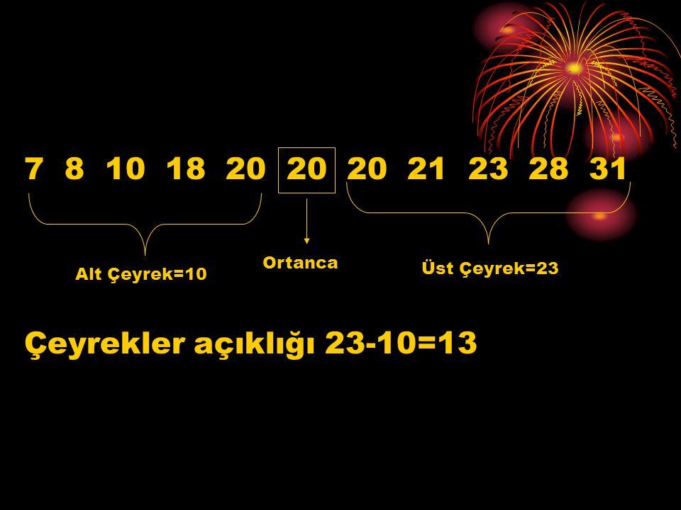 7 8 10 18 20 20 20 21 23 28 31 Çeyrekler açıklığı 23-10=13 Ortanca