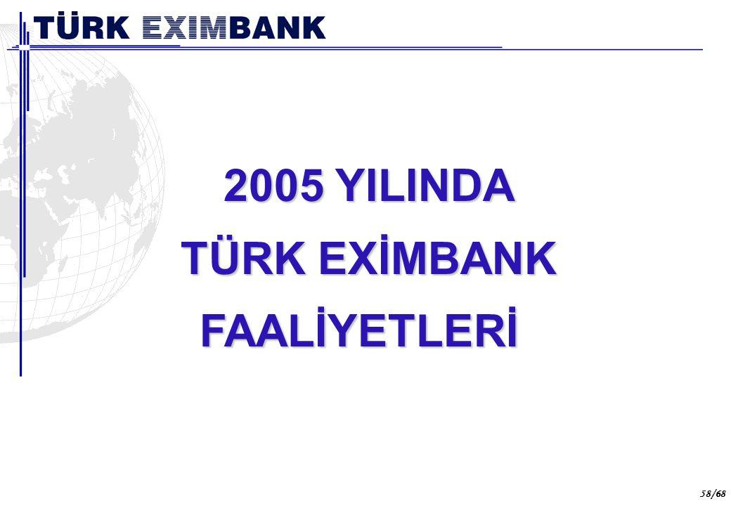 Türk Eximbank 2005 yılı itibariyle ihracat sektörüne;