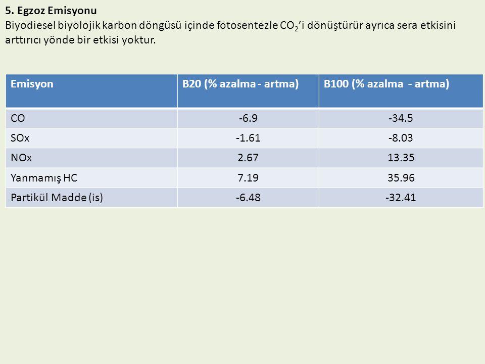 5. Egzoz Emisyonu Biyodiesel biyolojik karbon döngüsü içinde fotosentezle CO2'i dönüştürür ayrıca sera etkisini arttırıcı yönde bir etkisi yoktur.