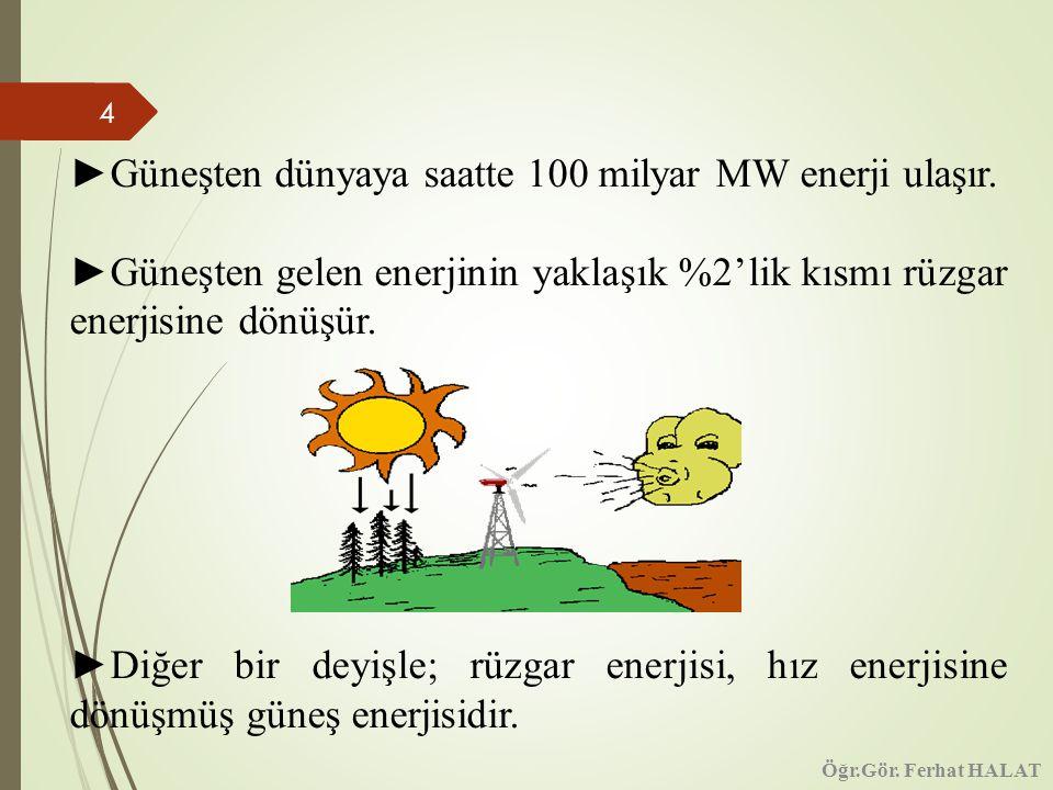 ►Güneşten dünyaya saatte 100 milyar MW enerji ulaşır.