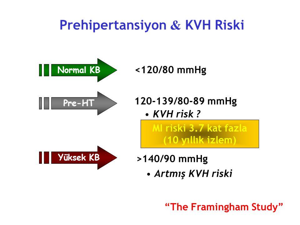 Prehipertansiyon & KVH Riski