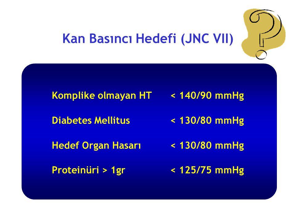 Kan Basıncı Hedefi (JNC VII)