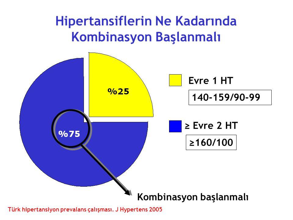 Hipertansiflerin Ne Kadarında Kombinasyon Başlanmalı