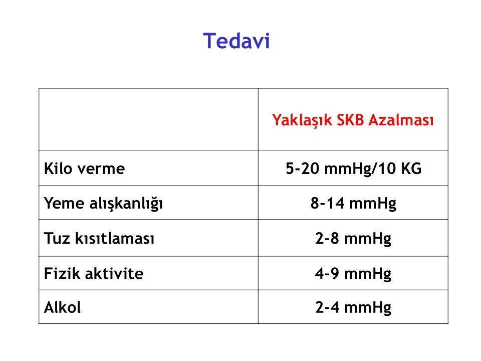 Tedavi Yaklaşık SKB Azalması Kilo verme 5-20 mmHg/10 KG