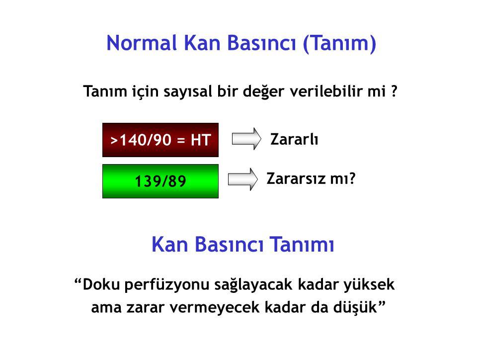 Normal Kan Basıncı (Tanım) Kan Basıncı Tanımı