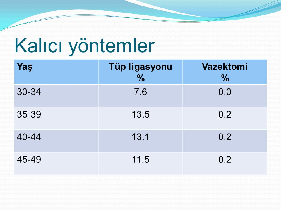 Kalıcı yöntemler Yaş Tüp ligasyonu % Vazektomi 30-34 7.6 0.0 35-39