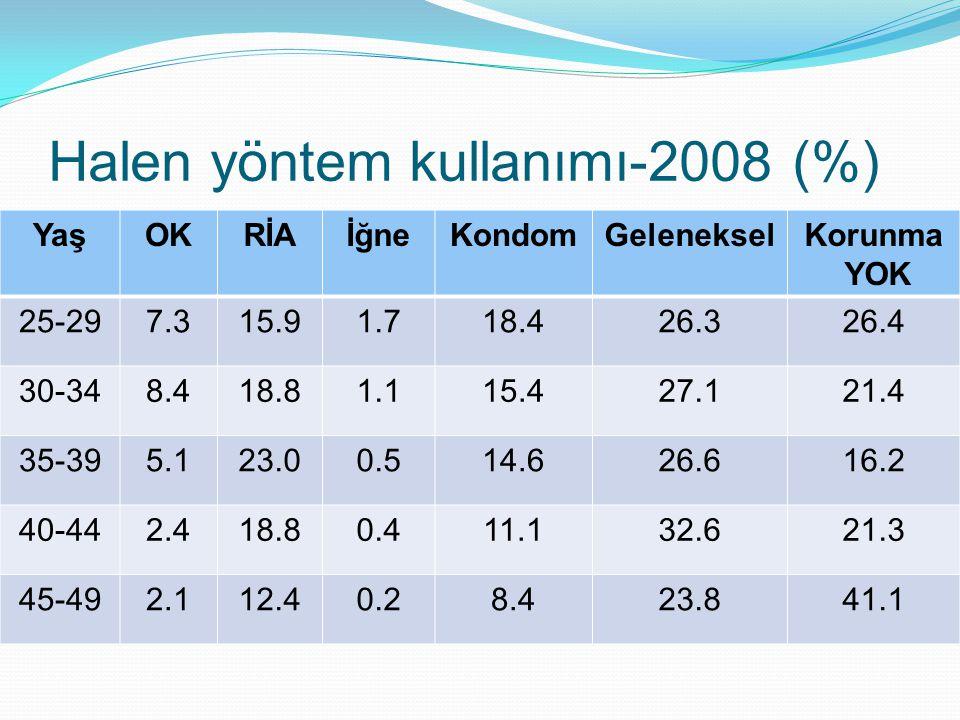Halen yöntem kullanımı-2008 (%)