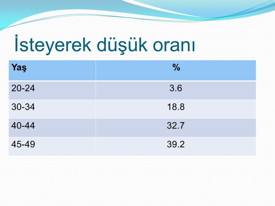 İsteyerek düşük oranı Yaş % 20-24 3.6 30-34 18.8 40-44 32.7 45-49 39.2