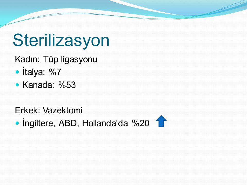 Sterilizasyon Kadın: Tüp ligasyonu İtalya: %7 Kanada: %53