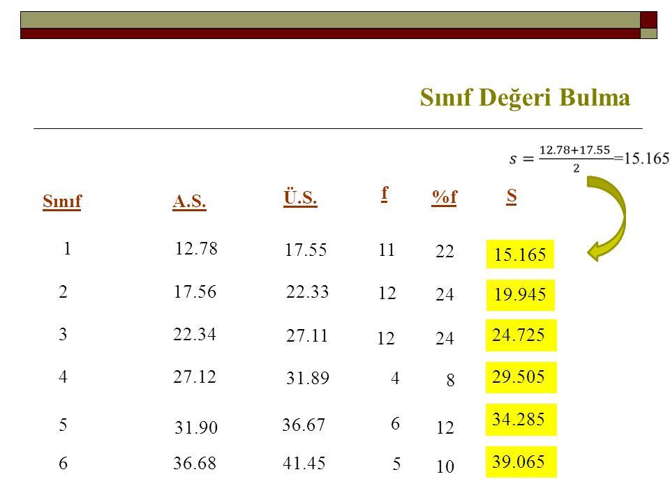 Sınıf Değeri Bulma Sınıf A.S. Ü.S. 1 12.78 17.56 2 17.55 3 4 5 6 22.33