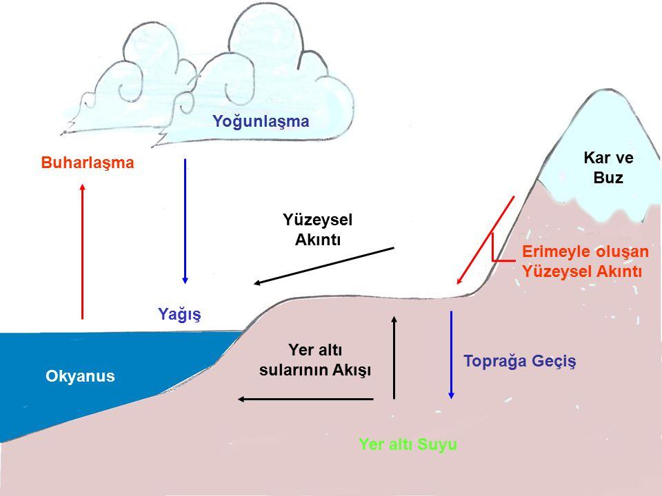 Yer altı sularının Akışı