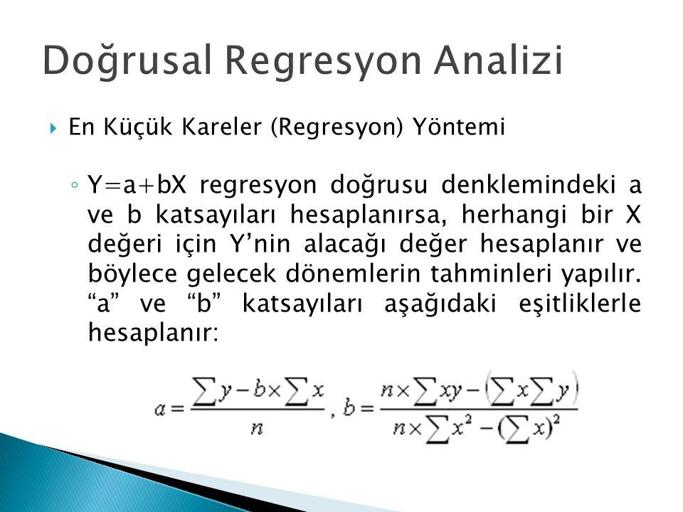 Doğrusal Regresyon Analizi