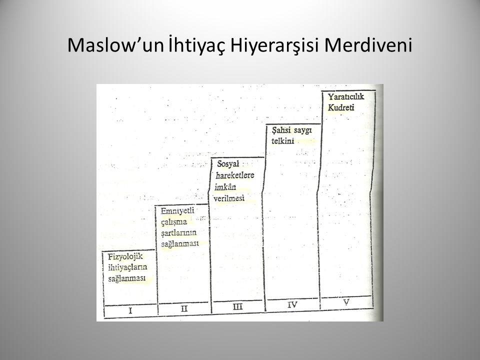 Maslow'un İhtiyaç Hiyerarşisi Merdiveni