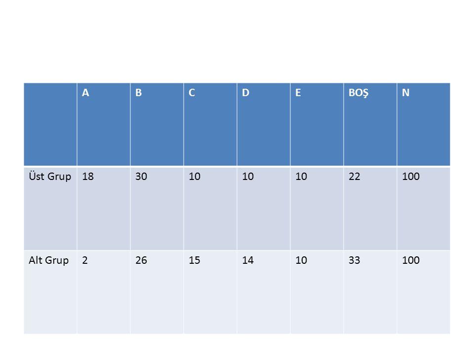 A B C D E BOŞ N Üst Grup 18 30 10 22 100 Alt Grup 2 26 15 14 33