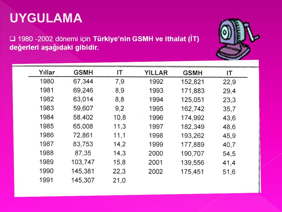 UYGULAMA 1980 -2002 dönemi için Türkiye'nin GSMH ve ithalat (İT) değerleri aşağıdaki gibidir.