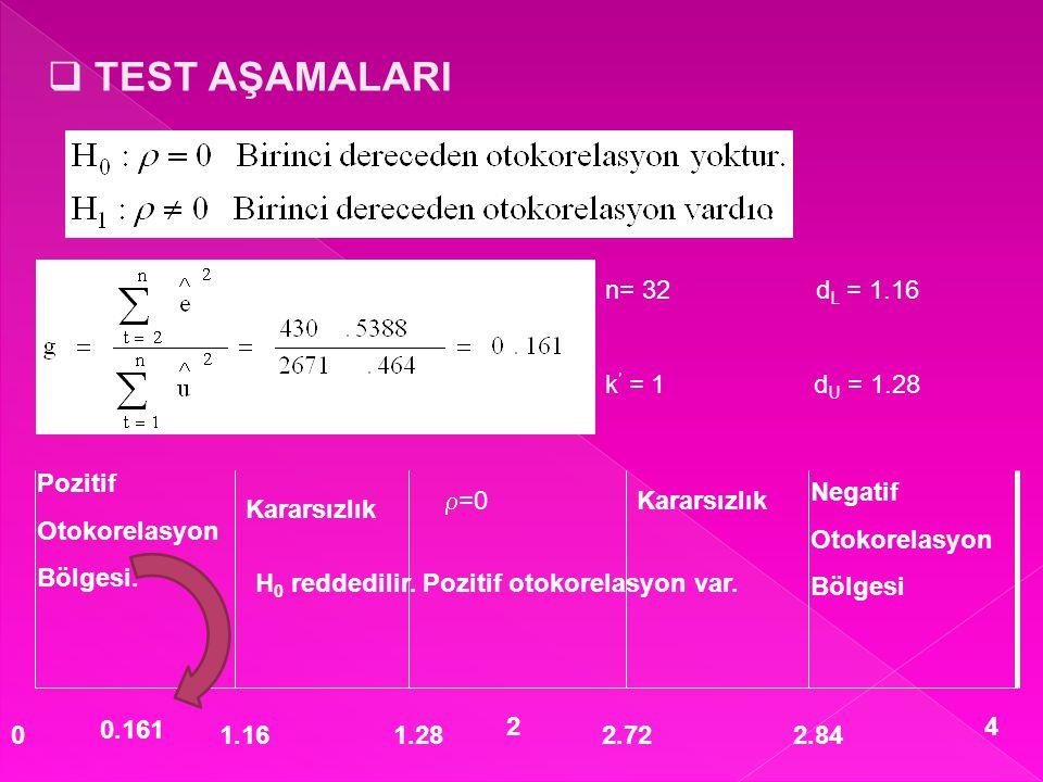 TEST AŞAMALARI n= 32 dL = 1.16 k' = 1 dU = 1.28 Pozitif Otokorelasyon