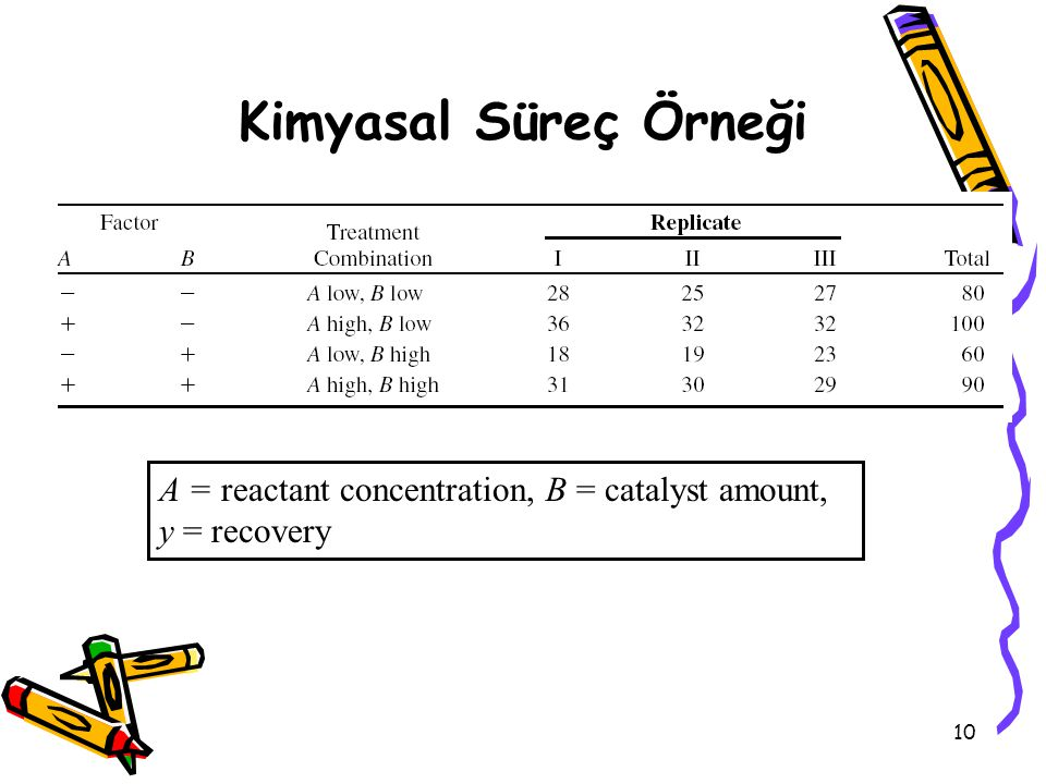 Kimyasal Süreç Örneği A = reactant concentration, B = catalyst amount, y = recovery