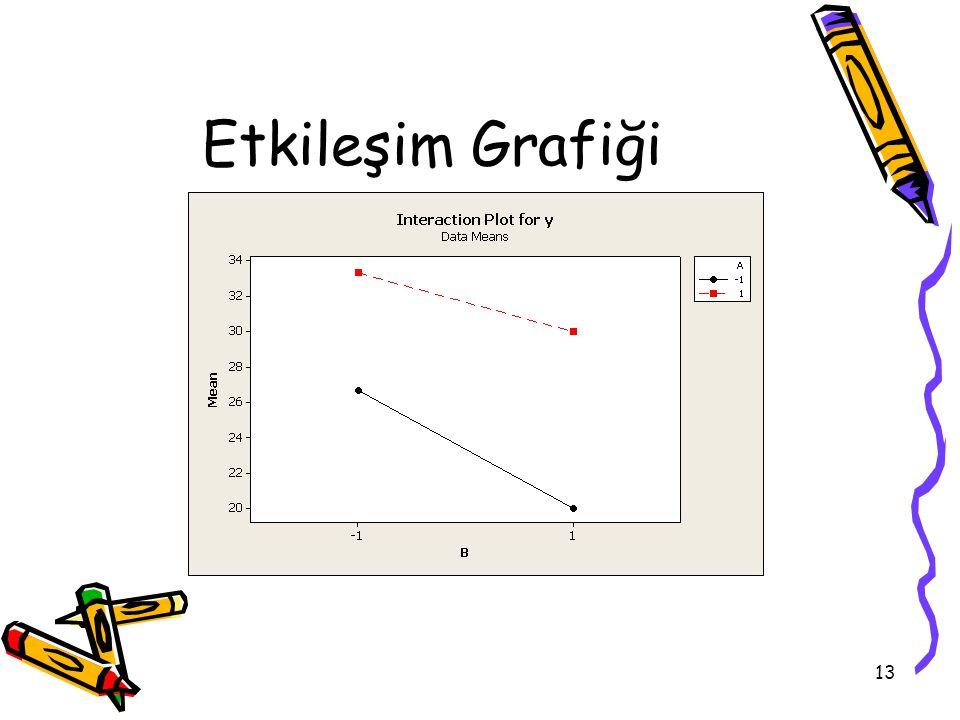 Etkileşim Grafiği